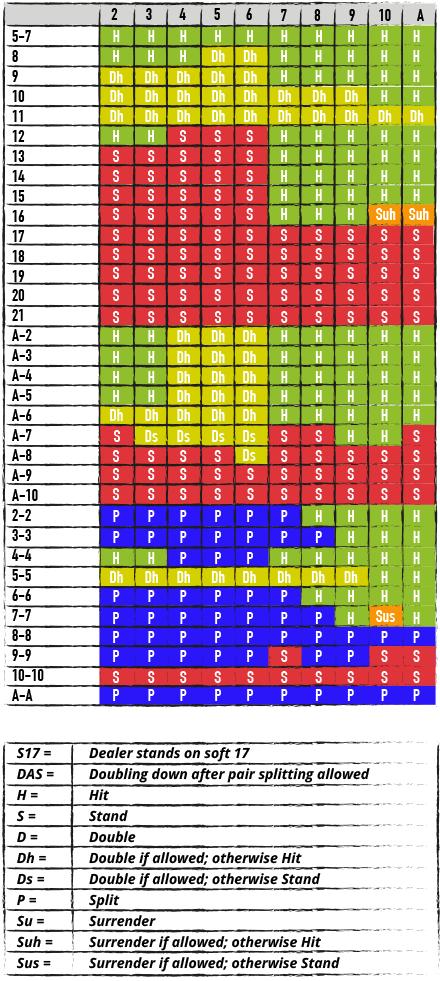 BlackJack Tabelle - Übersicht der Spieloptionen